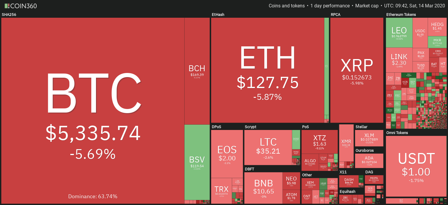 Panoramica dei mercati delle criptovalute