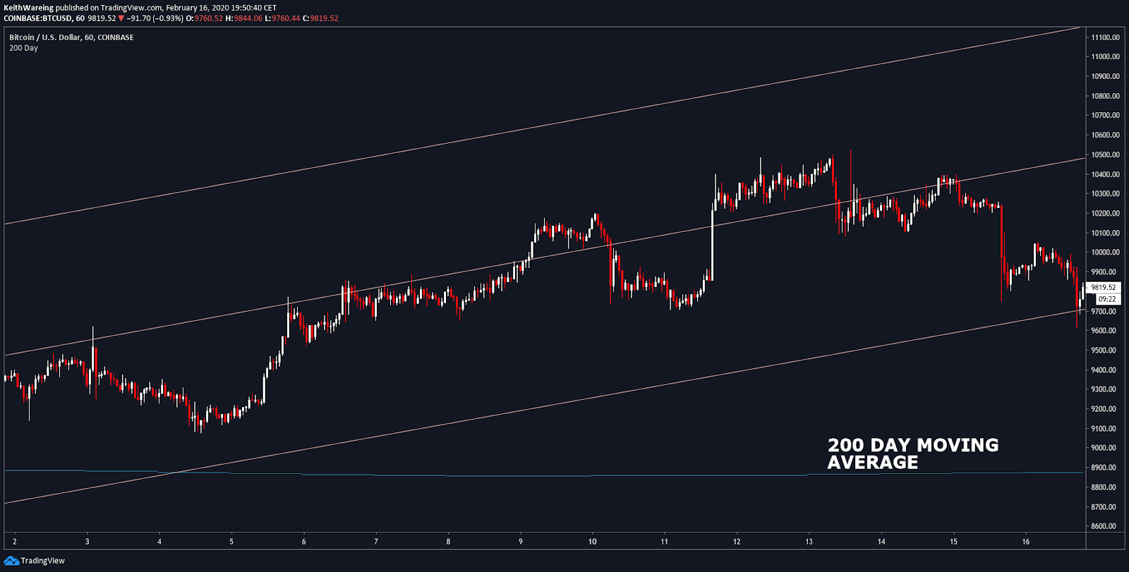 BTC USD daily hourly Source: TradingView