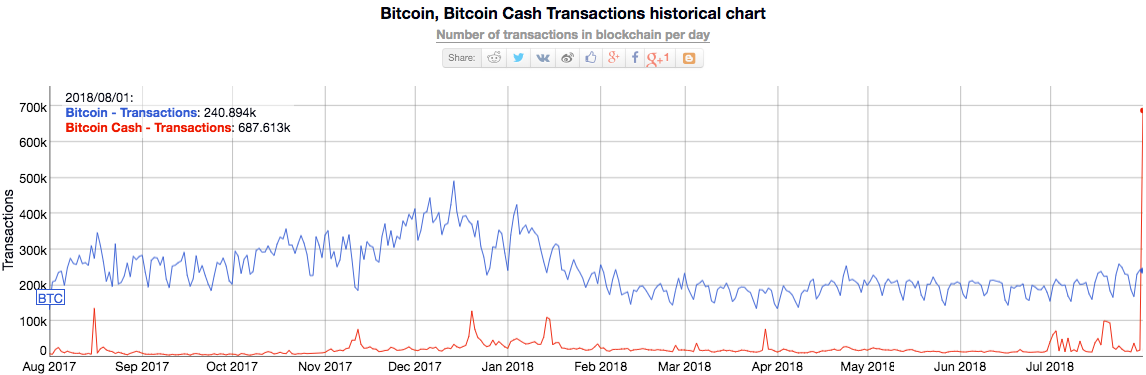 Bitcoin and Bitcoin Cash Transactions Historical Chart (Dominance). Source: Bitinfocharts