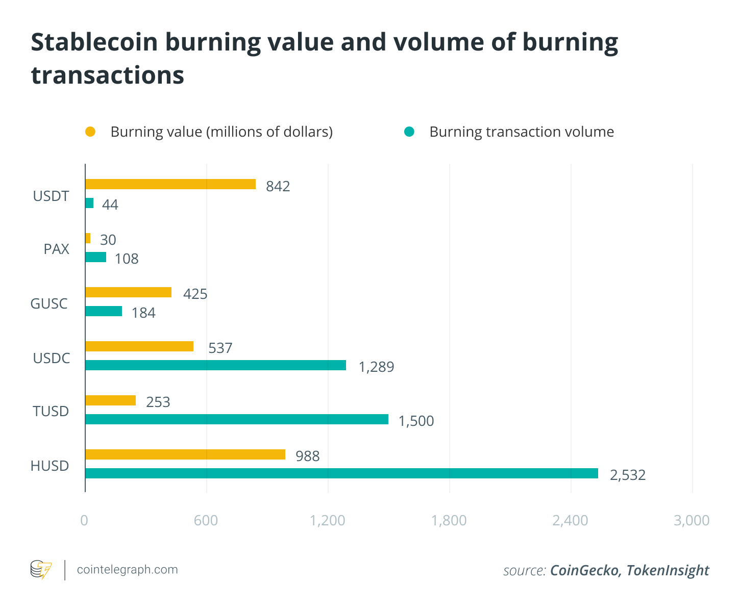 Stablecoin burning value and volume of burning transactions