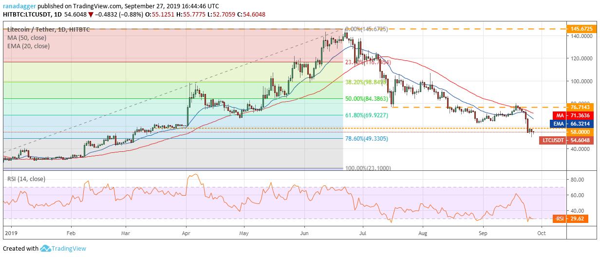 LTC / USD Phan tich ky thuat 28.9