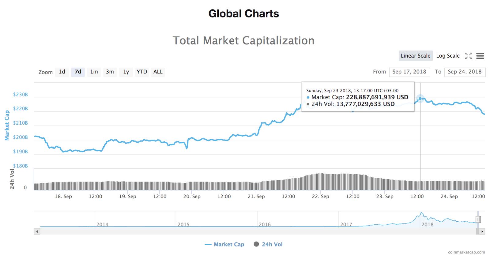 Gráfico de 24 horas de la capitalización de mercado total de todas las criptomonedas
