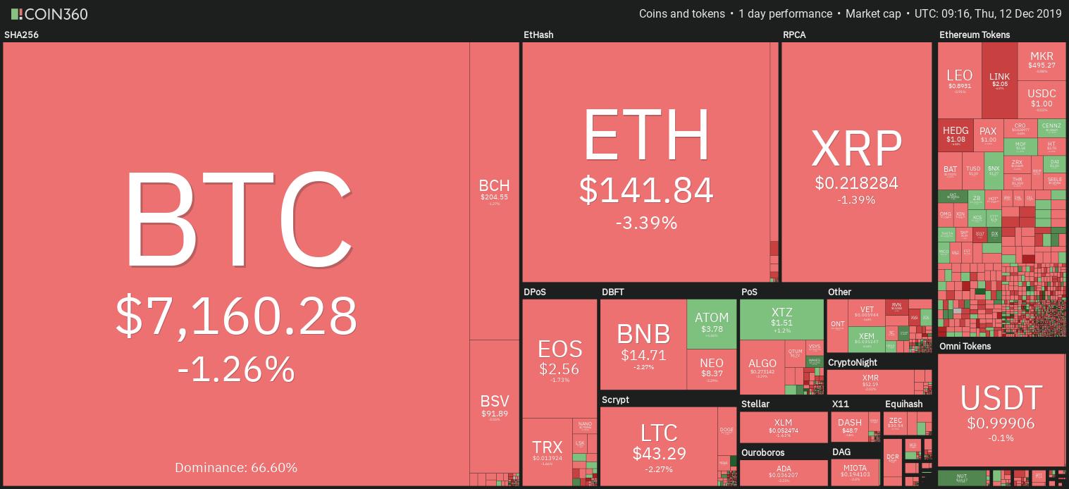加密货币市场每日概览