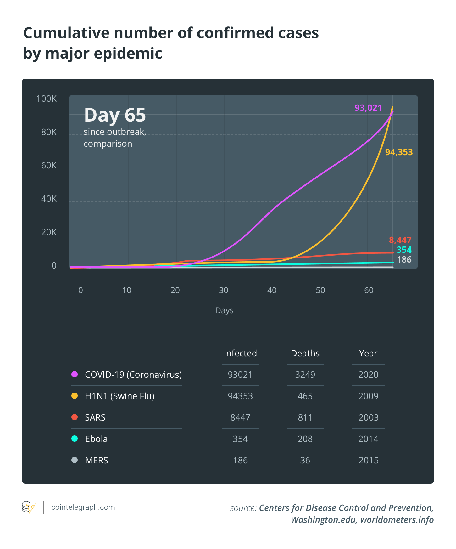 Cumulative number of confirmed cases by major epidemic