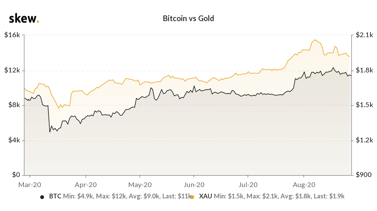 Bitcoin vs. gold price