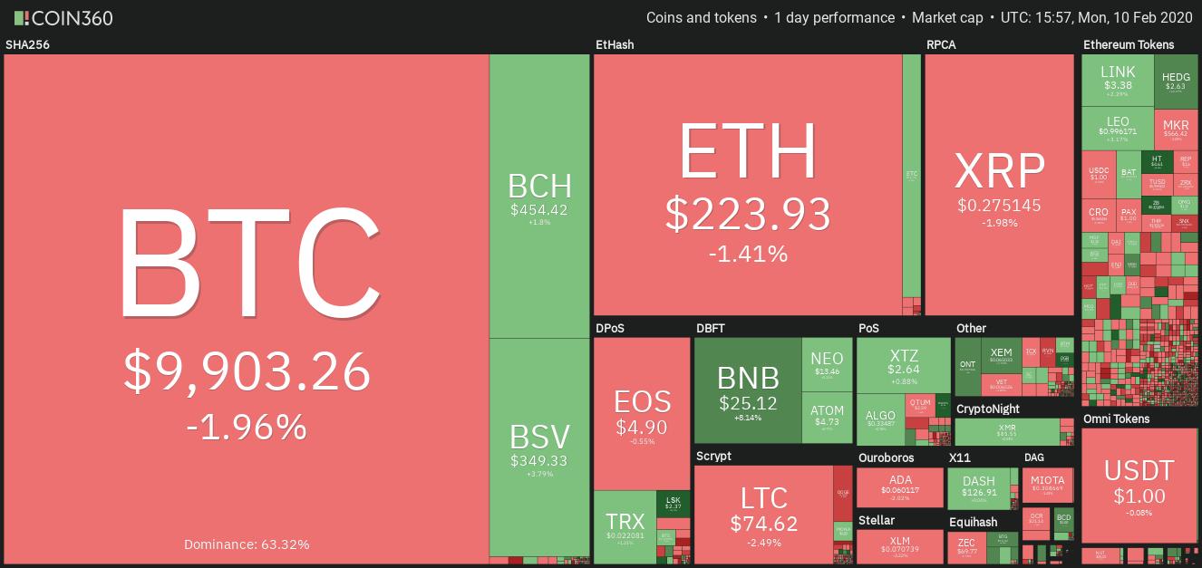 每日加密货币市场表现