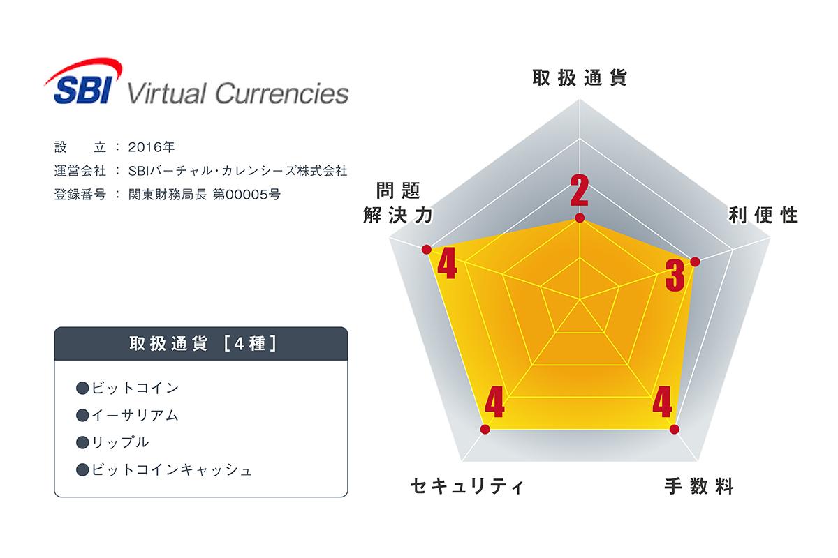 仮想通貨取引所VCTRADEの内容・評判