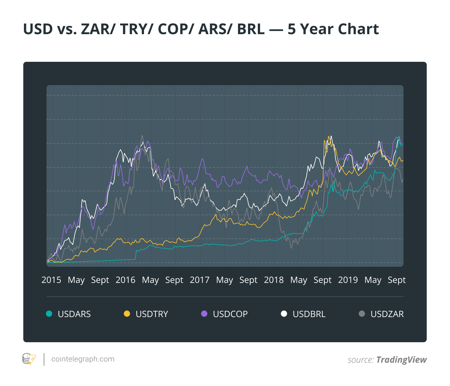 USD vs. ZAR/ TRY/ COP/ ARS/ BRL