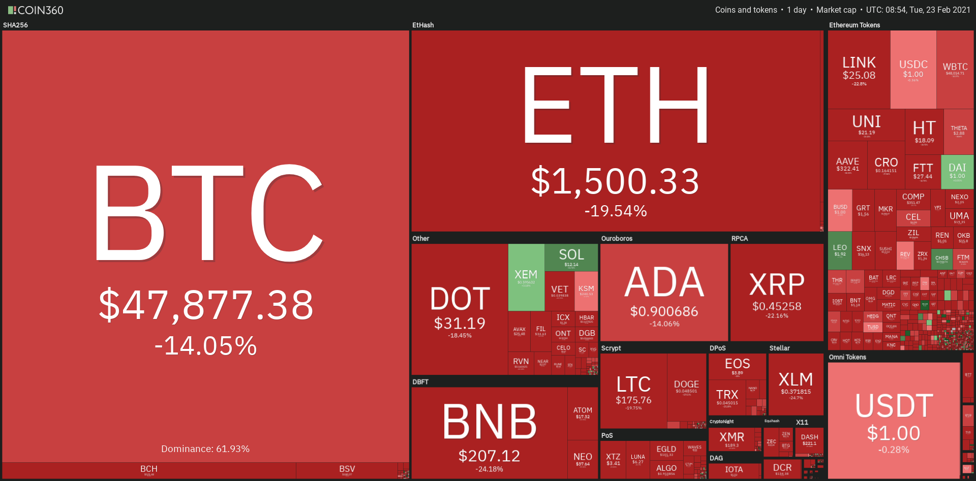Panoramica dei mercati crypto