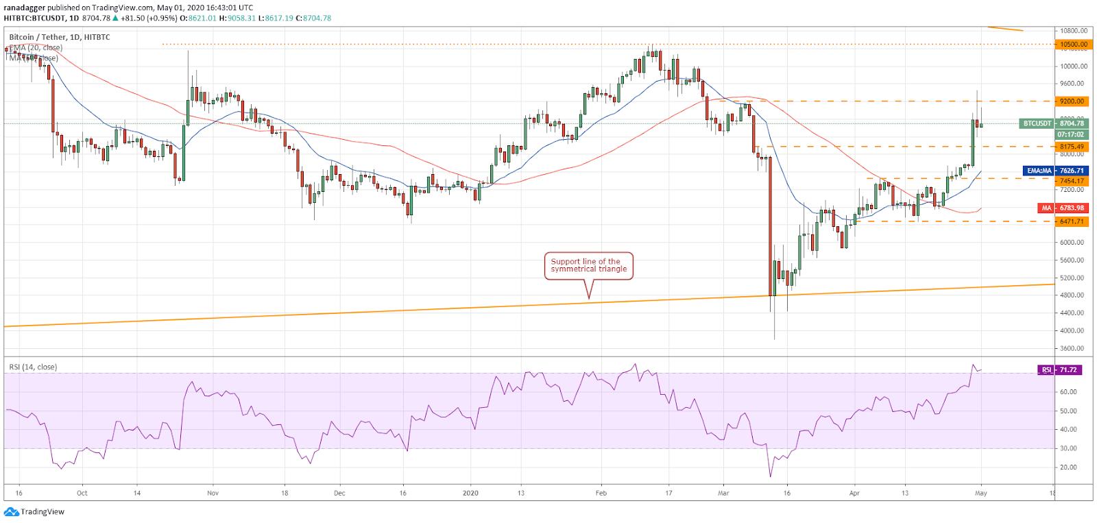 Дневной график BTC – USD.  Источник: Tradingview