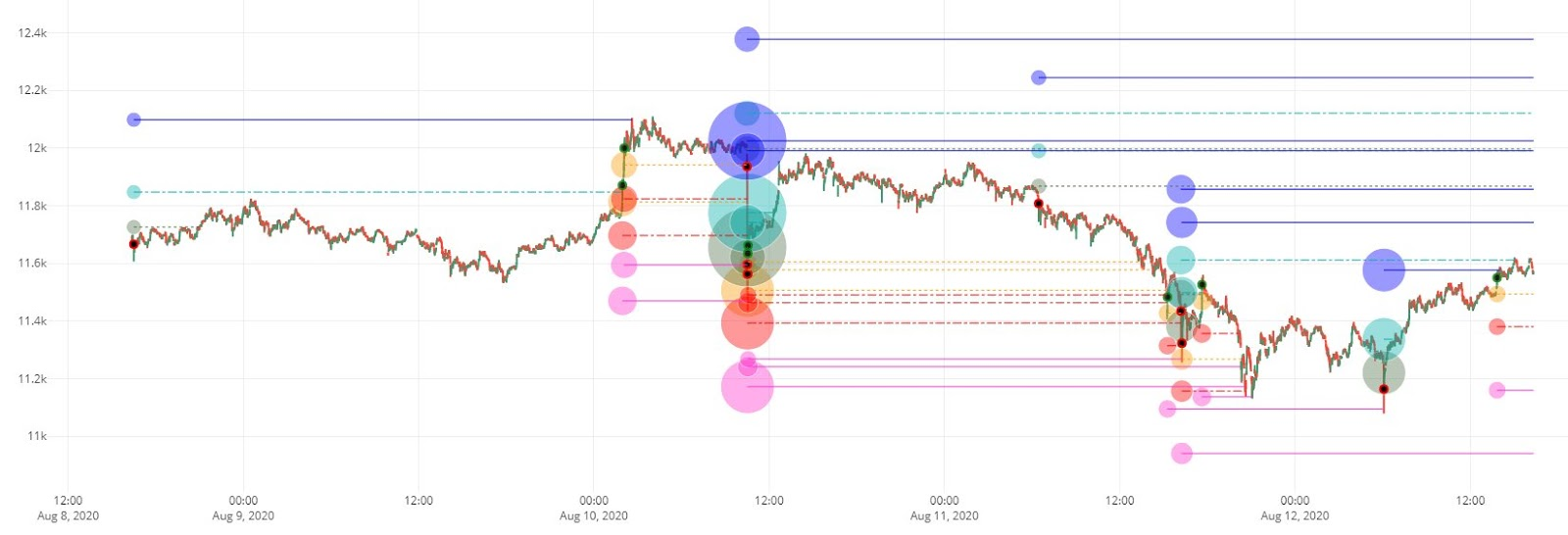Bitcoin liquidation levels on the low time frame chart of Bitcoin