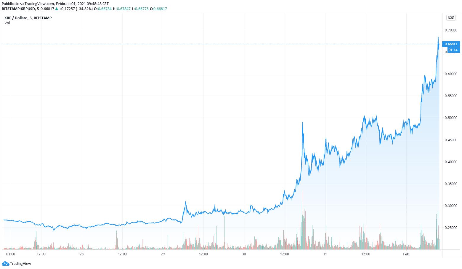 Grafico della crescita di XRP/USDT