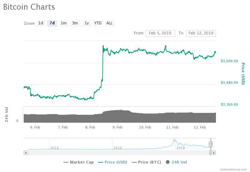 Gráfico de precios de Bitcoin de 7 días. Fuente: CoinMarketCap