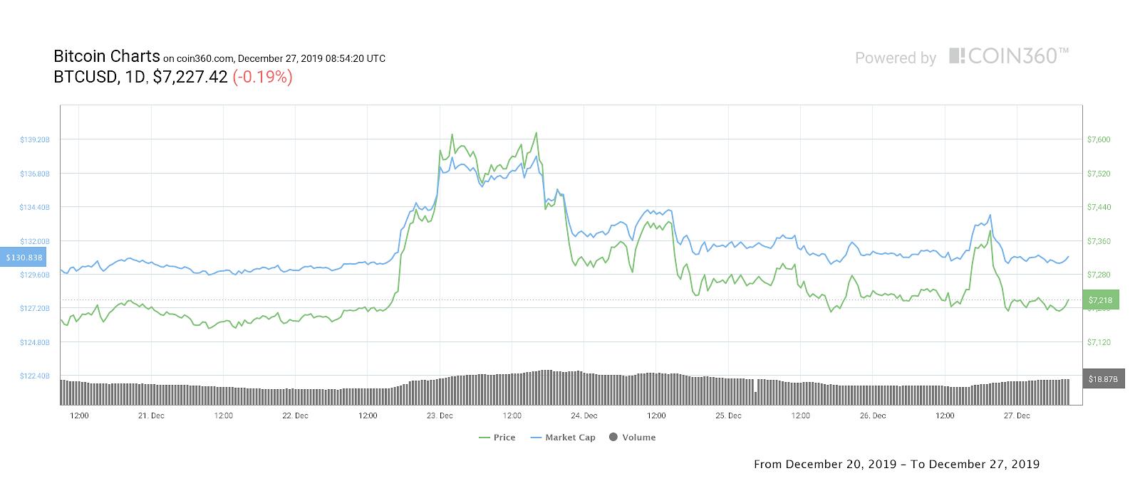 Bitcoin 7-Tage-Kursdiagramm