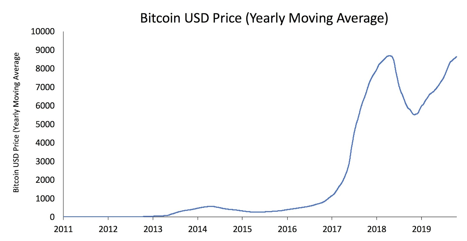 BTC/USD yearly moving average price chart