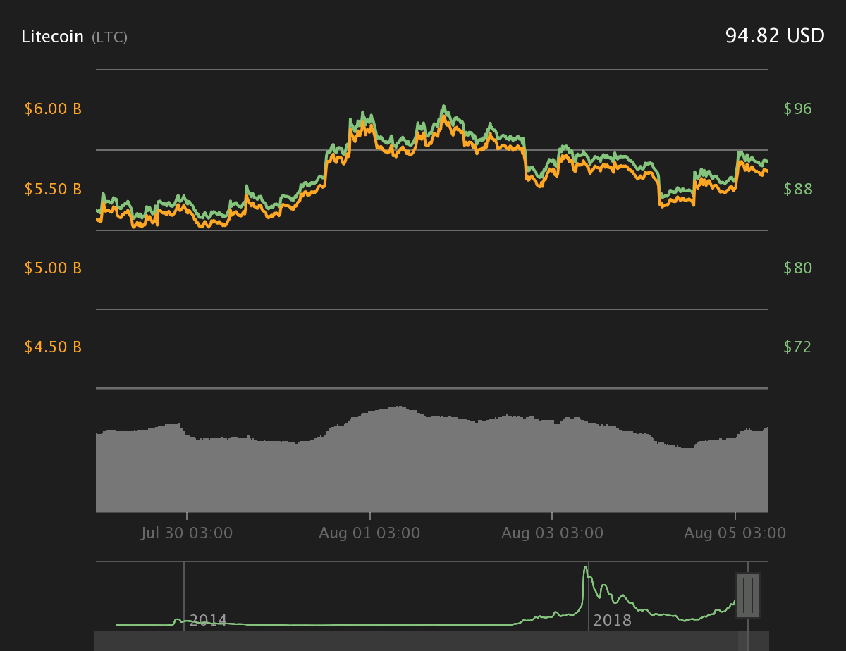 Litecoin 7-day price chart