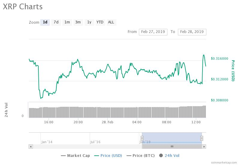 Ripple 24-day price chart. Source: CoinMarketCap