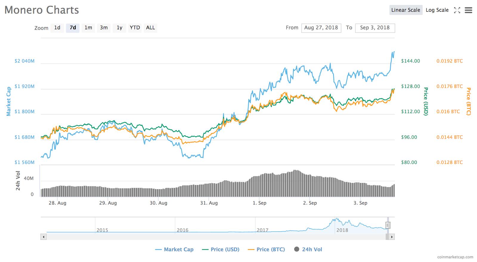 Gráfico de preço do Monero de 7 dias