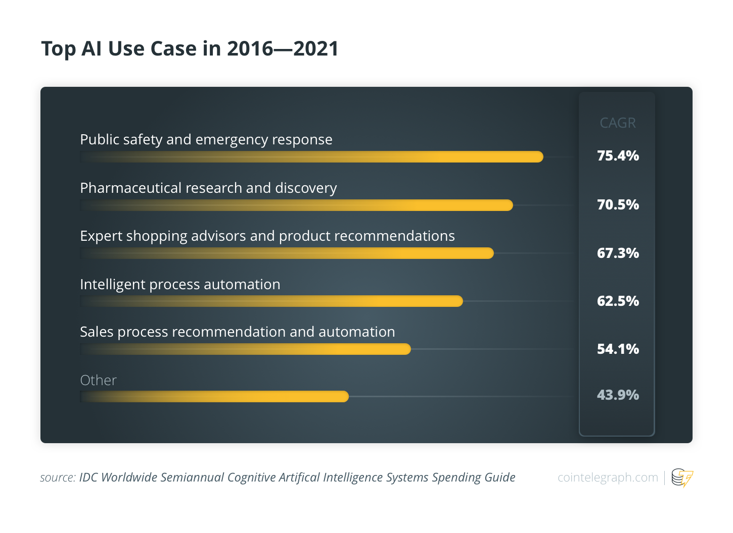 Top AI Use Case in 2016 — 2021