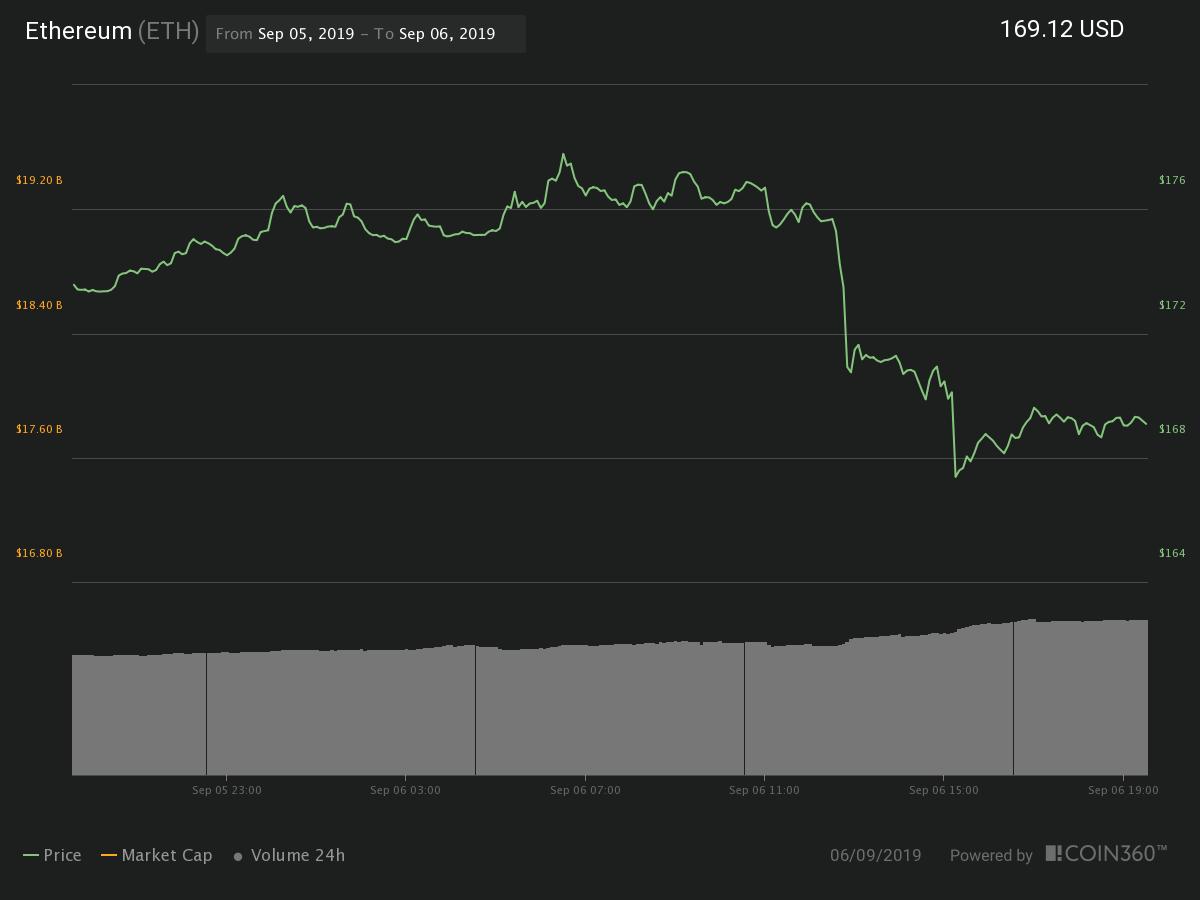 Gráfico de preços de 24 horas do Ether