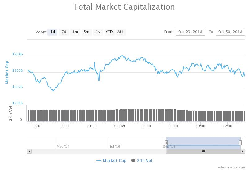 Total market capitalization daily chart