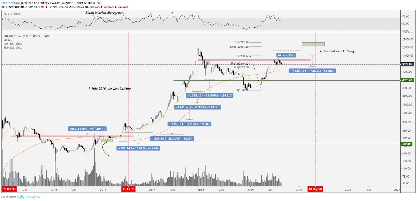 Bitcoin Price: 4 Key Similarities to Previous Bull Market