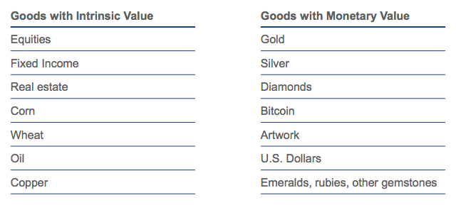 Intrinsic value goods vs monetary value goods. Source: VanEck