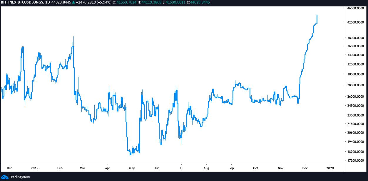 Gráfico diario de largos de BTC/USD