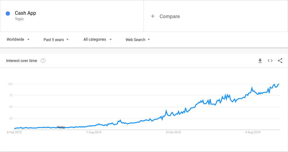 "Google search interest in ""Cash App."""