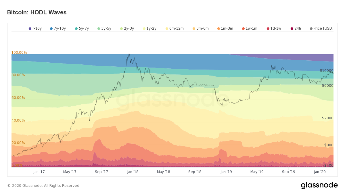 Bitcoin HODL Waves. Source: glassnode.com​​​​​​​