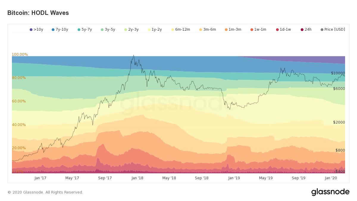 Bitcoin HODL Waves. Source: glassnode.com