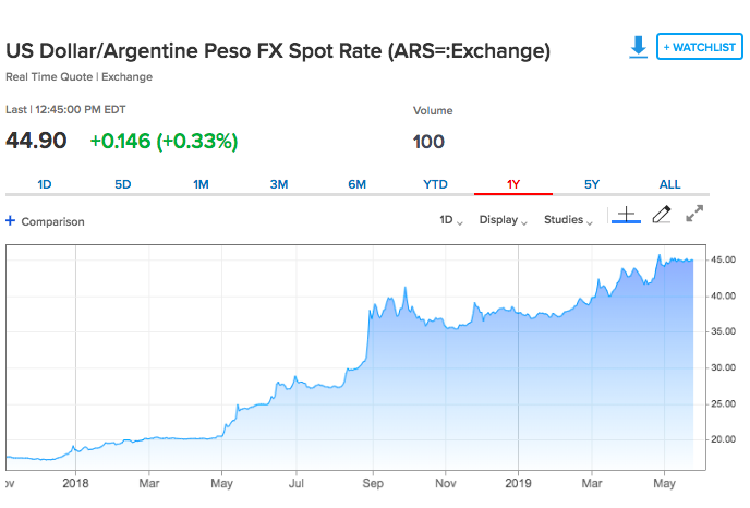 U.S. dollar price against Argentine peso. Source: CNBC