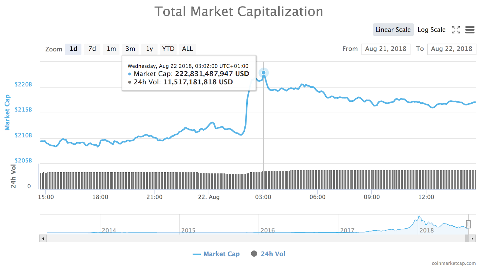 24-hour chart of the total market capitalization of all cryptocurrencies