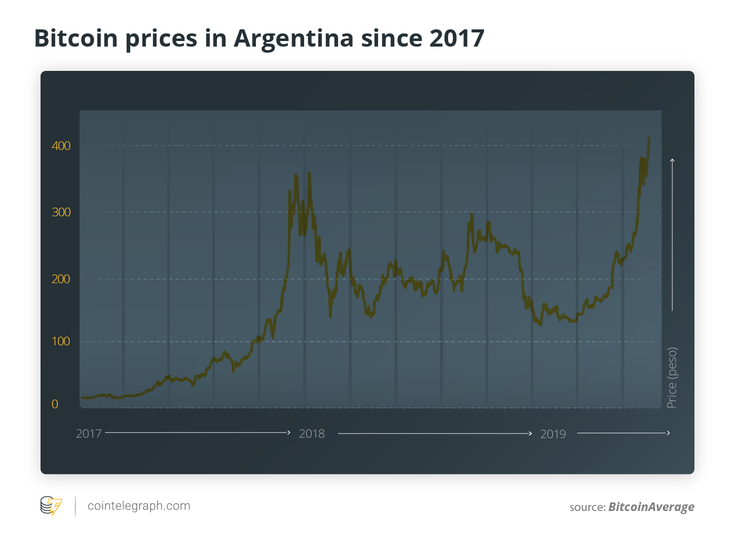 Bitcoin price against Argentine peso since 2017. Source: BitcoinAverage
