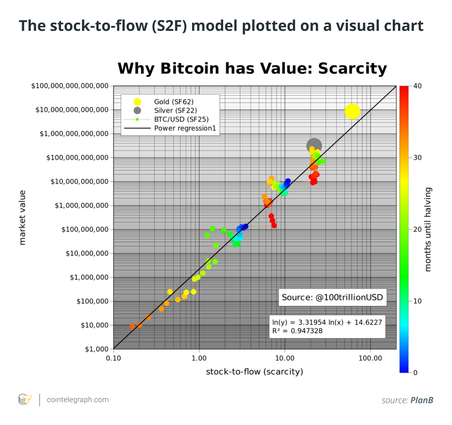 The stock-to-flow (S2F) model plotted on a visual chart