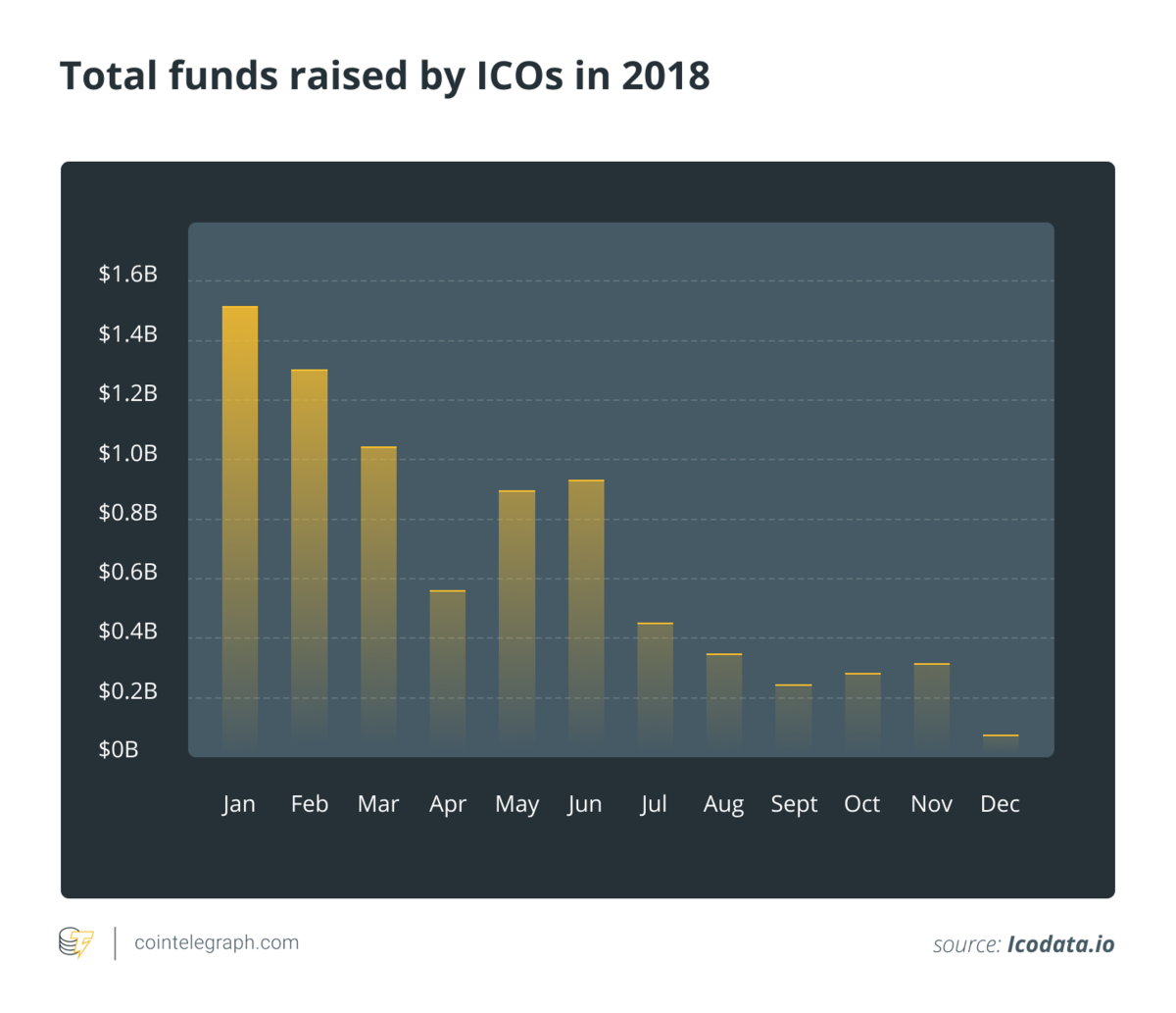 Total Funds raised by ICOs in 201