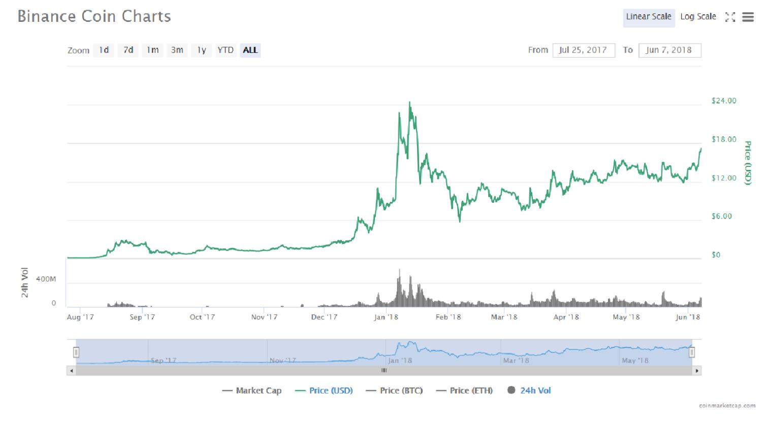 ビットコインが値上がって売っても取引所に現金が不足