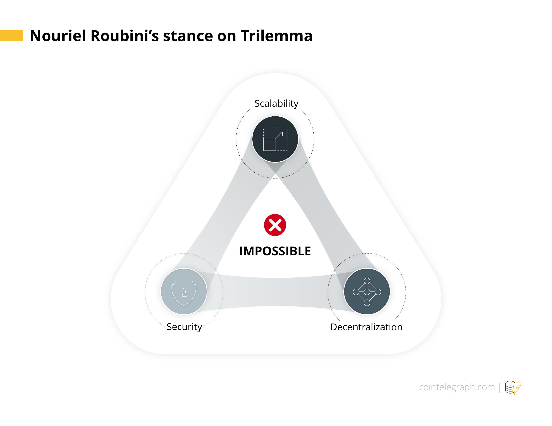 Nouriel Roubini's stance on Trilemma