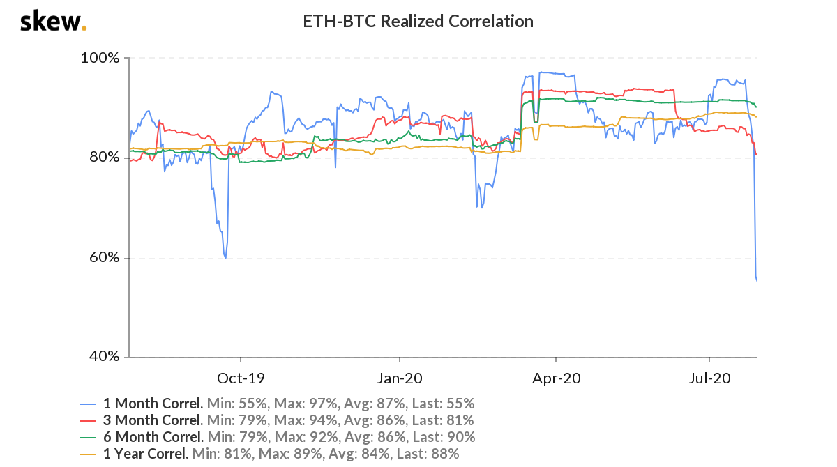 ETH/BTC realized correlation comparison