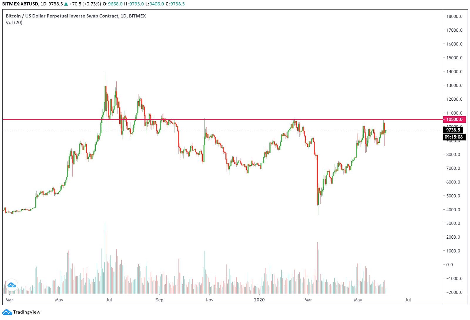 """Formazione """"Triple Top"""" nel grafico giornaliero di Bitcoin"""