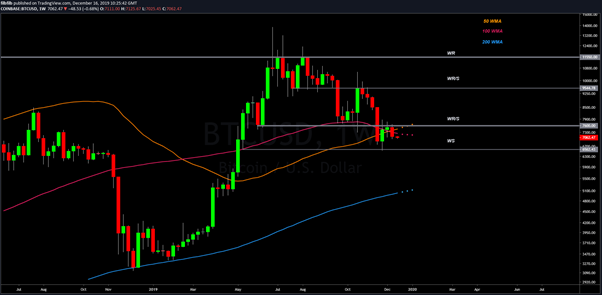 BTC USD Weekly chart