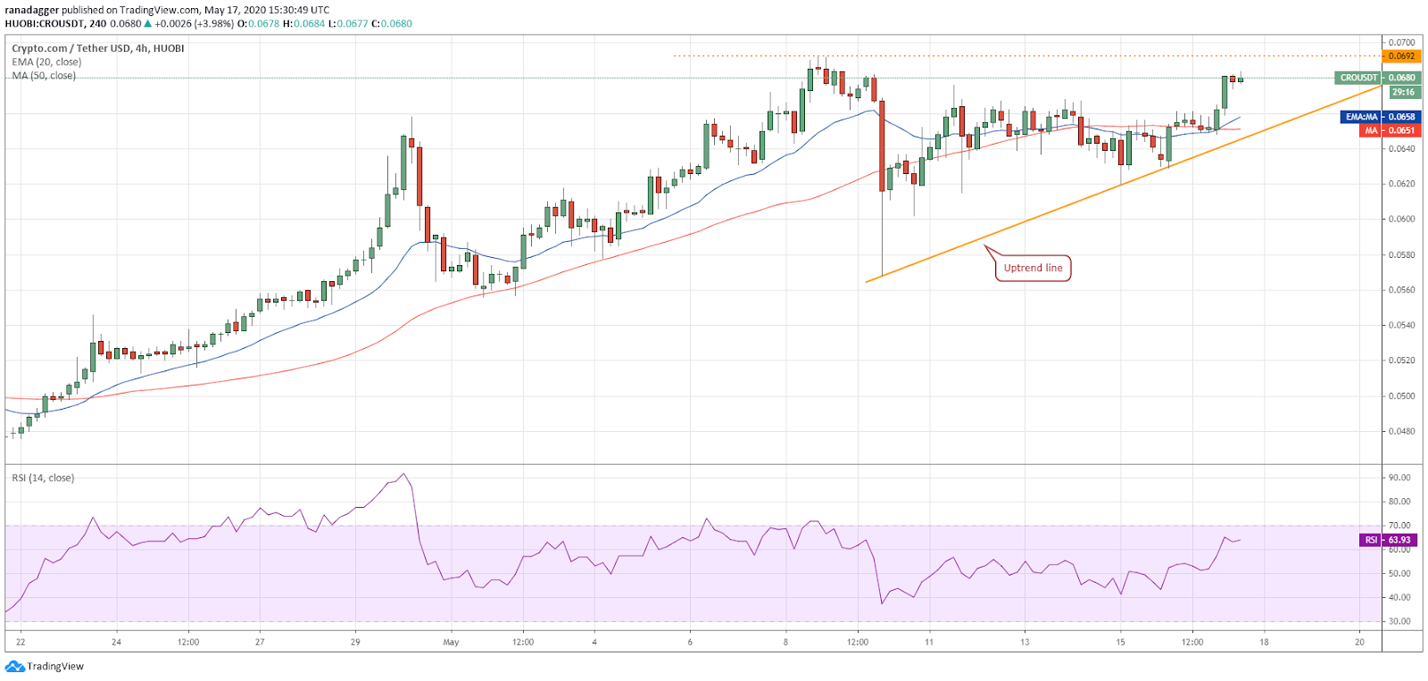 CRO-USD 4-hour chart. Source: Tradingview
