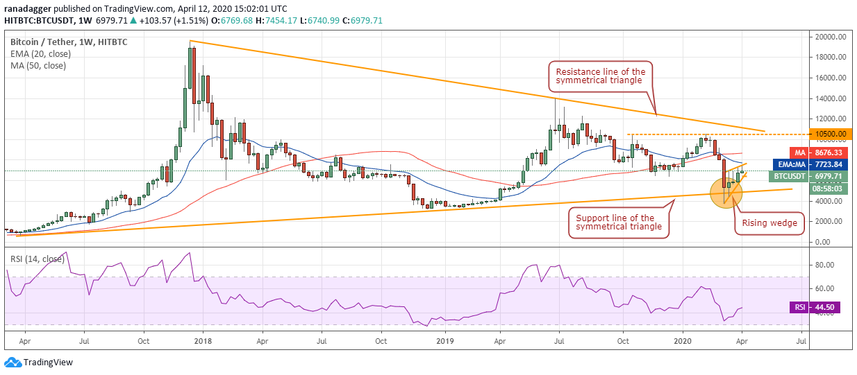 BTC-USD daily chart. Source: Tradingview​​​​​​​