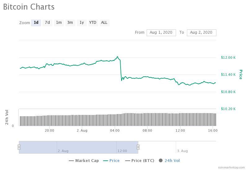 Grafico del prezzo di Bitcoin, improvviso crollo da 12.000 a 10.500 dollari