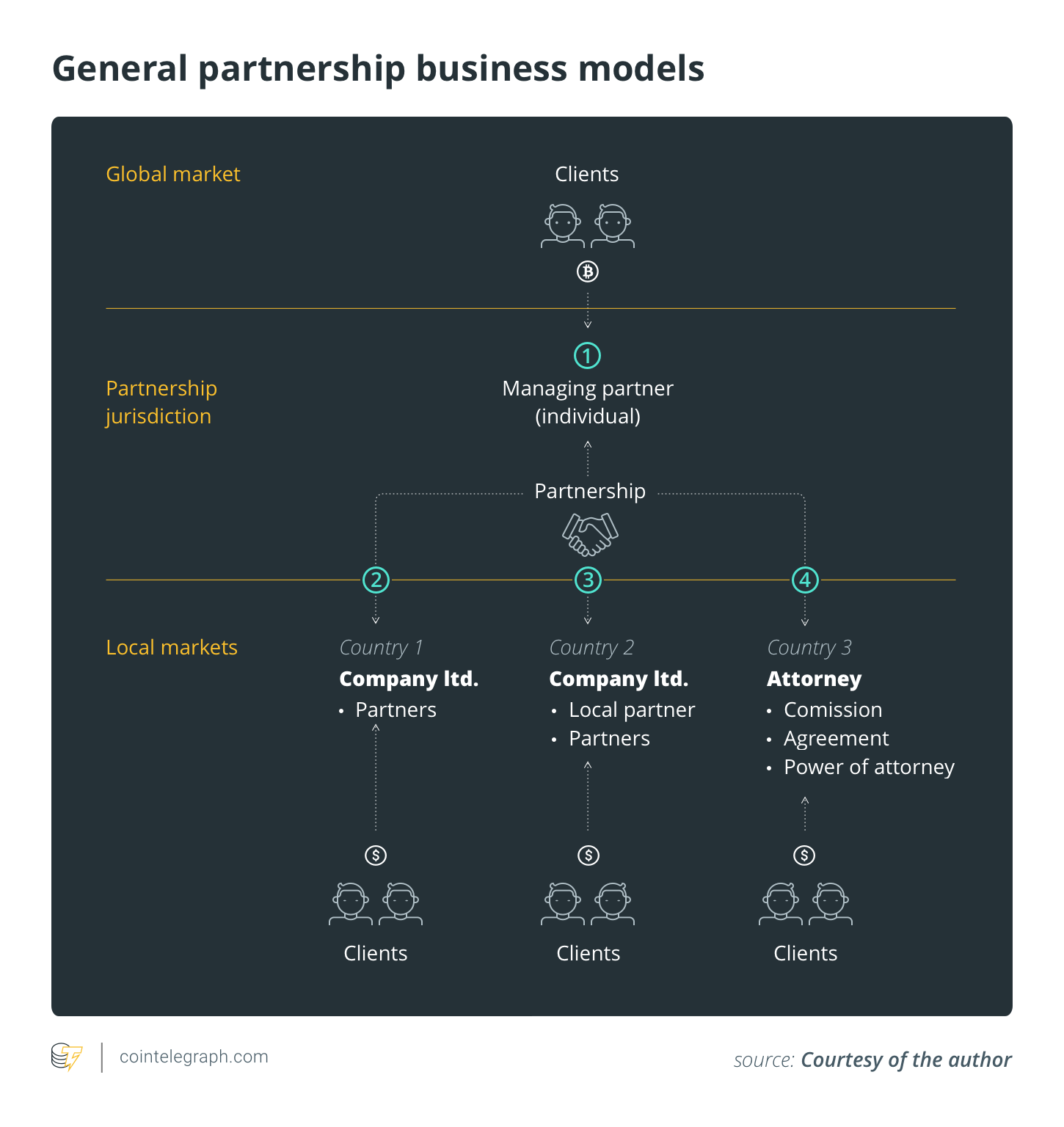 General partnership business models
