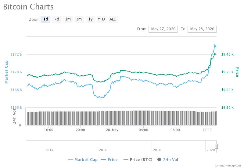 Grafico dei movimenti giornalieri di Bitcoin. Fonte: CoinMarketCap