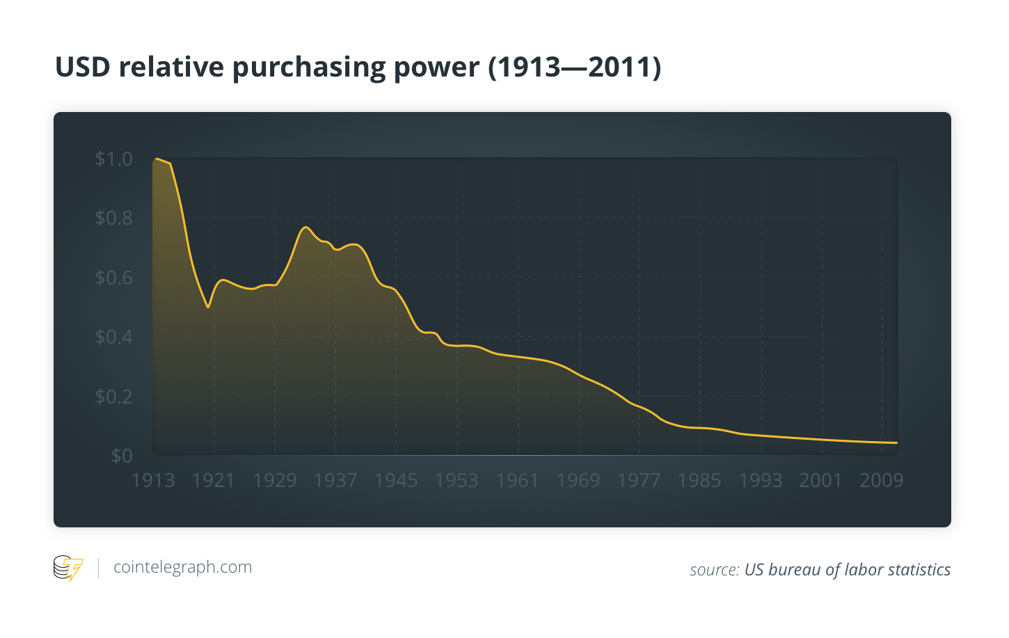USD relative purchasing power (1913-2011)
