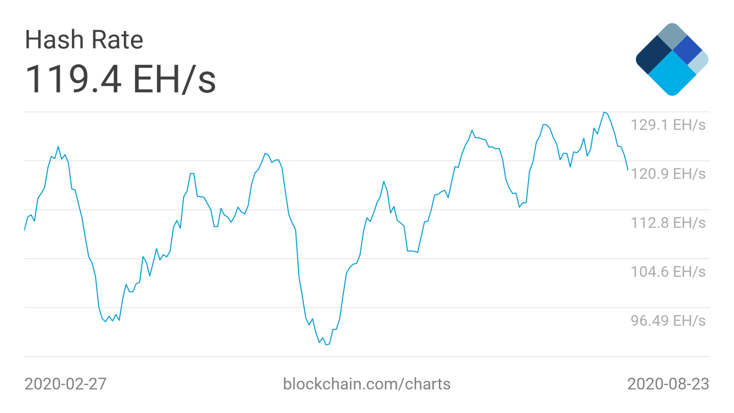 Bitcoin 7-day average hash rate six-month chart