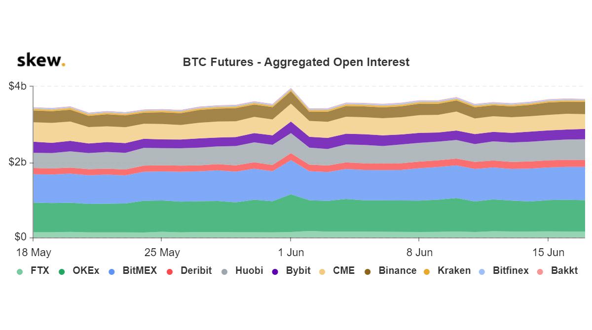 Interés abierto de los futuros de BTC. Fuente: Skew
