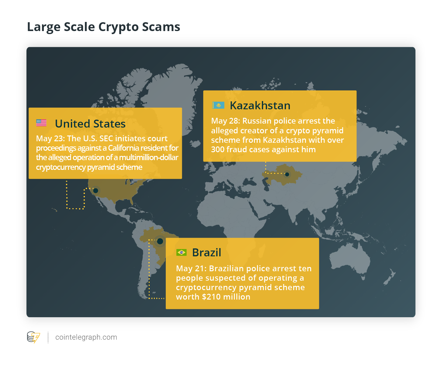 Large Scale Crypto Scams